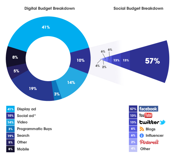 Social-Budget-breakdown