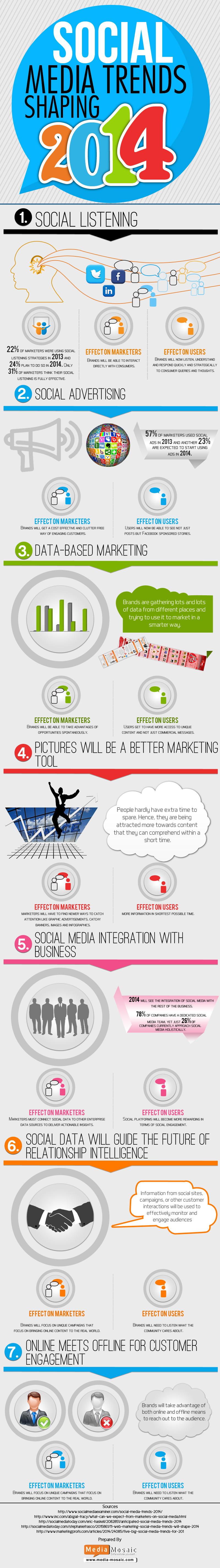 Social-Media-Shaping-Trends-2014