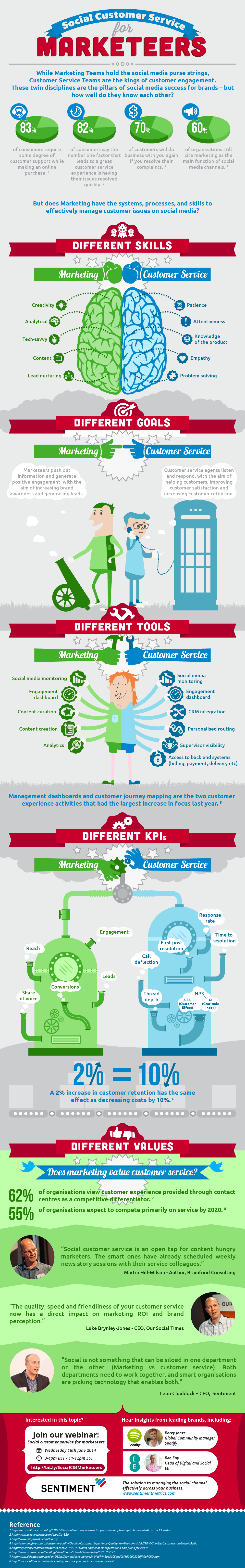 final-infographic-social-customer-service-for-marketeers-