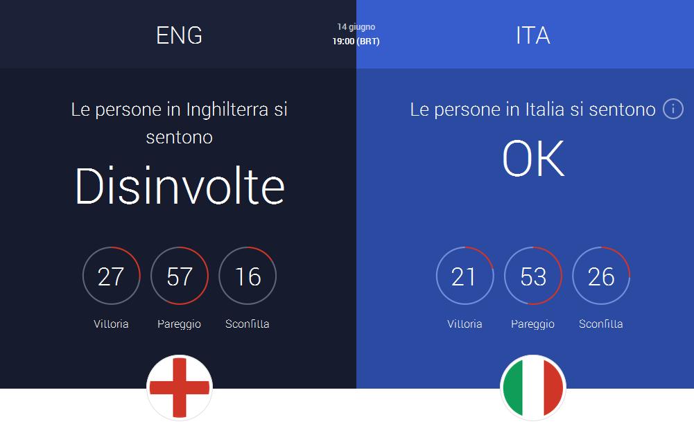sentiment Inghilterra Italia