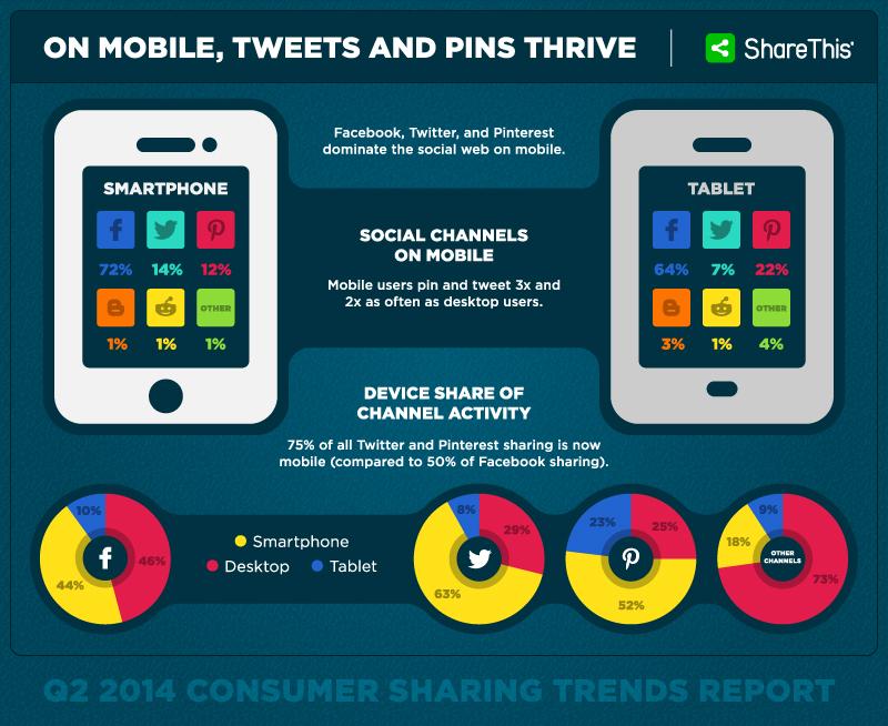 Facebook Pinterest e Twitter. Quali percentuali di utilizzo per smartphone, tablet e pc?