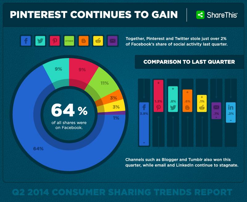 Pinterest continua ad essere il social più in crescita. Twitter sembra aver avviato una lieve ripresa. Facebook decresce ma resta il leader