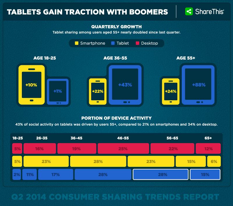 gli over 55 utilizzano sempre più gli smartphone e i tablet