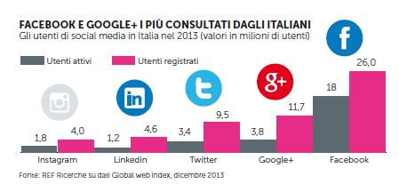 social più utilizzati in italia. facebook primo, google plus secondo, twitter terzo