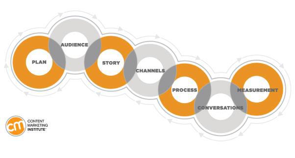 content marketing institute framework