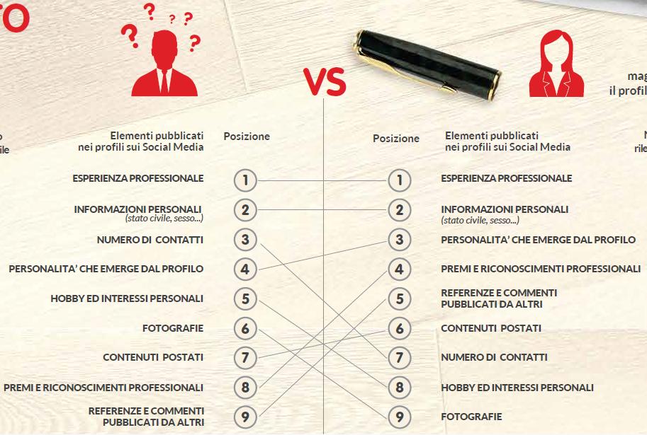 gli elementi a cui si da più importanza sui profili social da parte dei candidati e dei recruiter