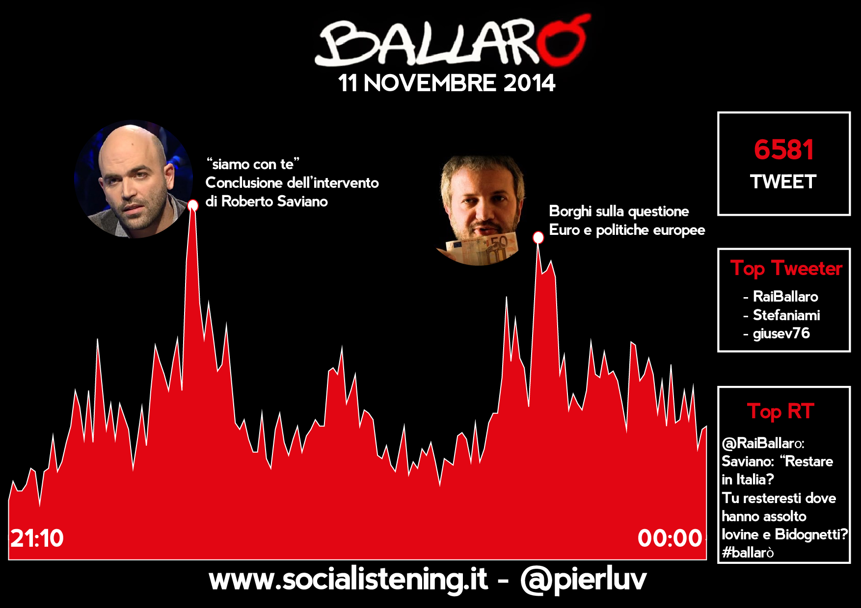 social listening ballarò 11 novembre 2014