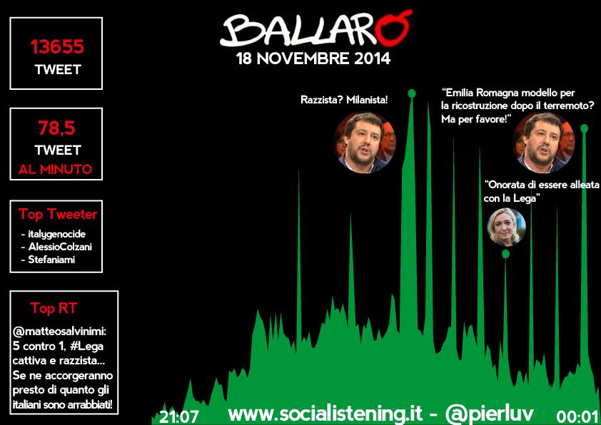 analisi delle interazioni e dei contenuti della trasmissione Ballarò del 18 novembre su twitter