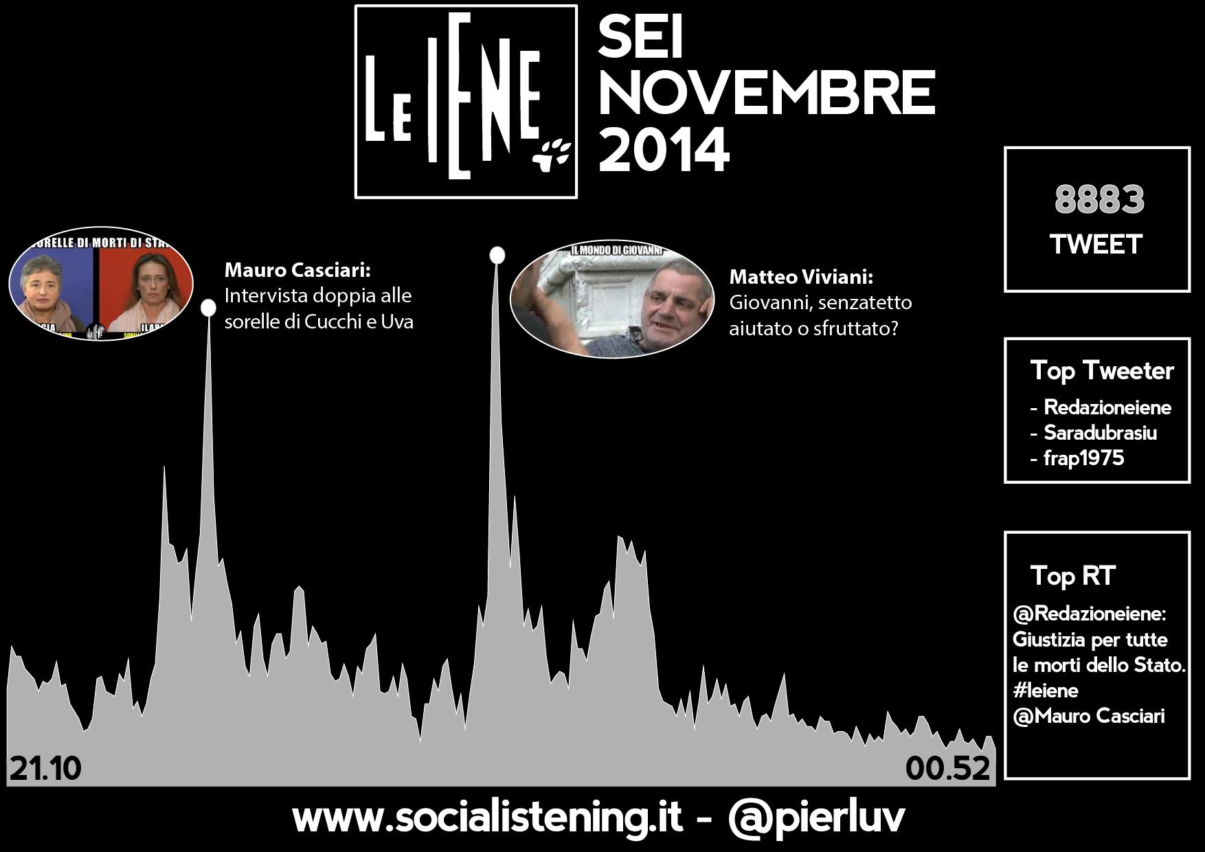 social listening le iene