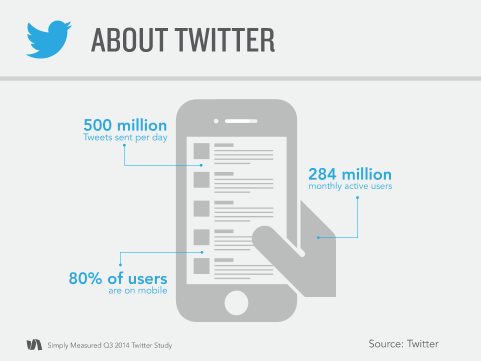 simply measured dati twitter q3 2014