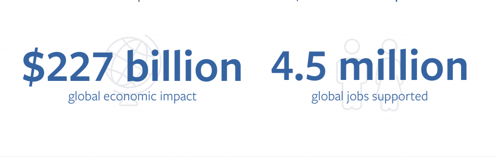 impatto economico e lavoro - facebook global economic impact