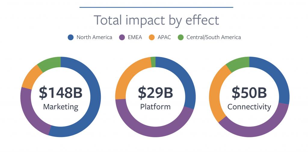 impatto sulle aree mondiali facebook global economic impact