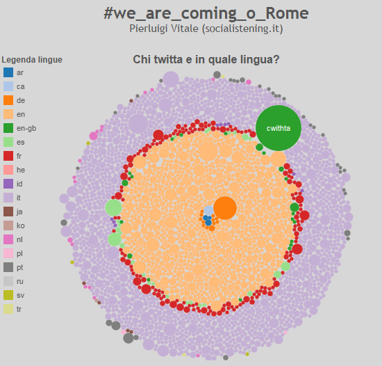 #we_are_coming_o_rome analisi twitter