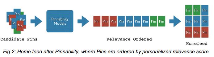 algoritmo dopo pinnability