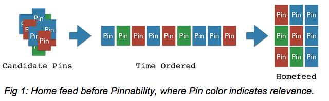 algoritmo prima di pinnability