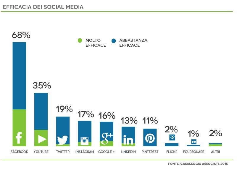 efficacia dei social media