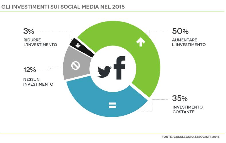 investimenti sui social media nel 2015