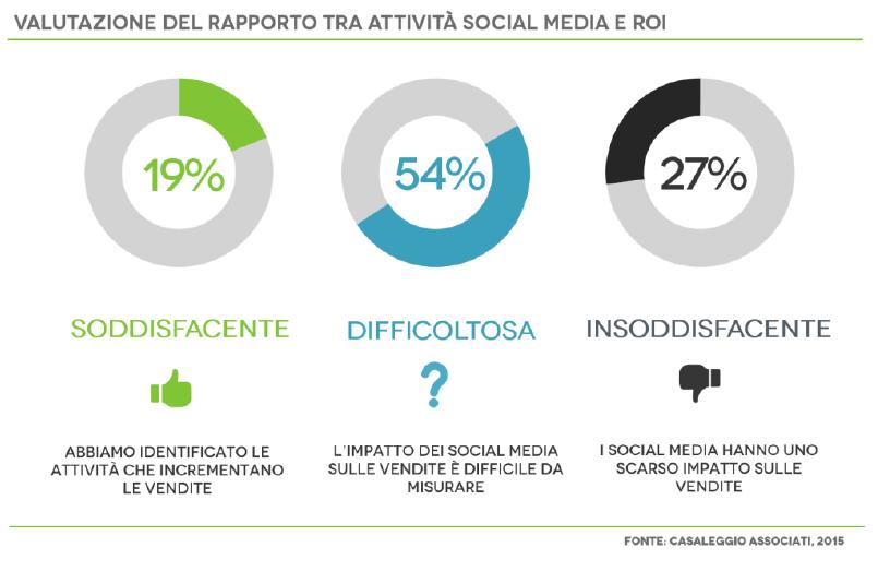 rapporto attività social media e roi