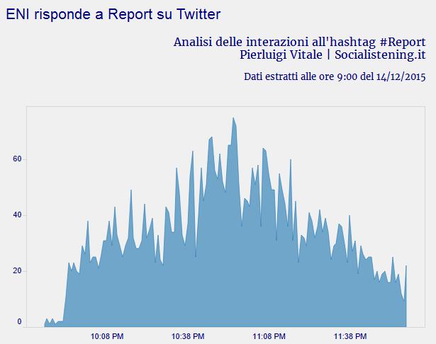 analisi del caso eni report su twitter