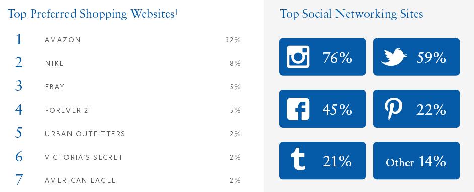 ricerca piper jaffray sui teenager. Instagram supera Twitter e Facebook