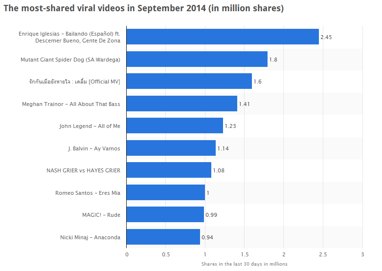 statista video virali settembre 2014