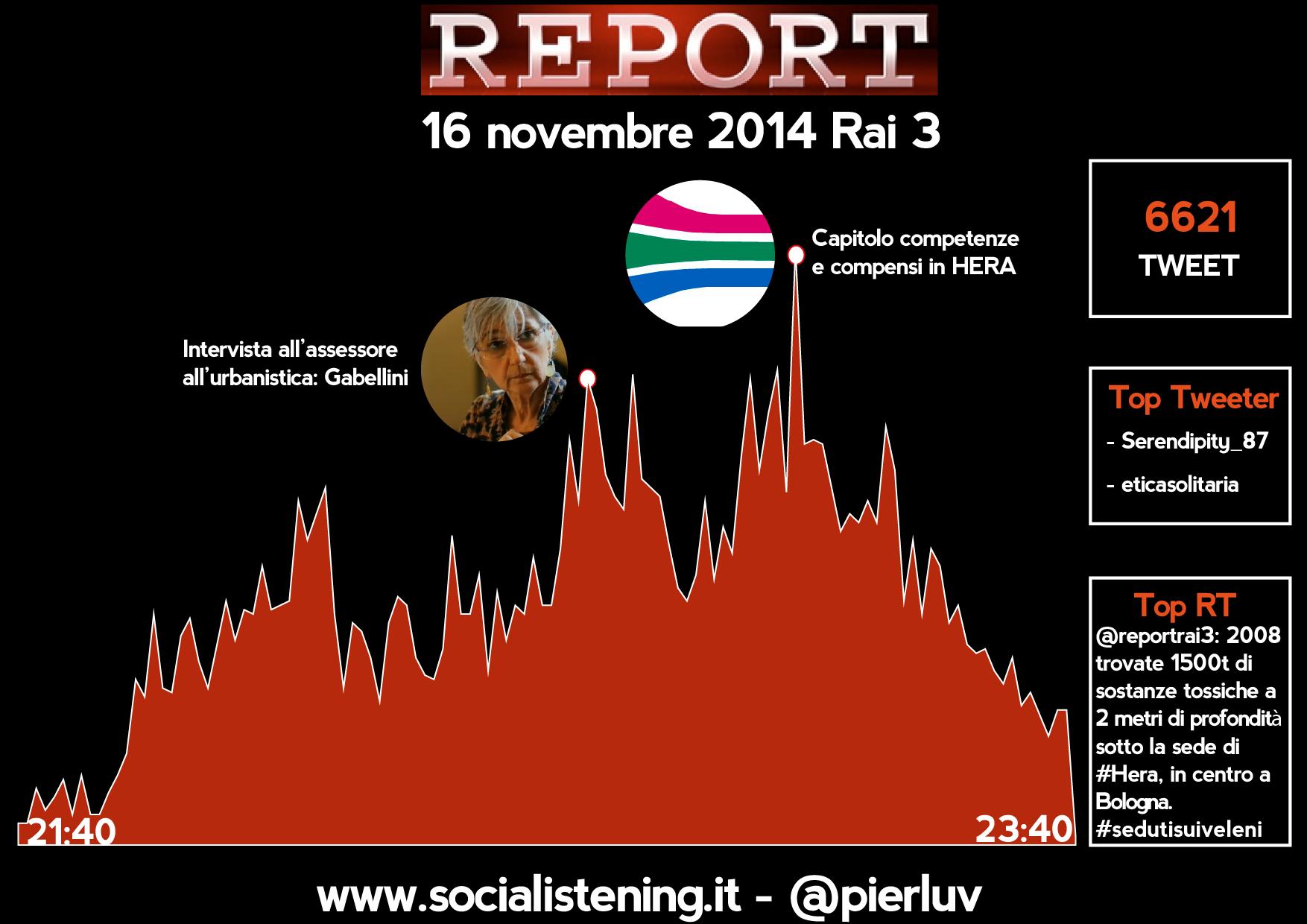 analisi flusso interazioni e contenuti report 16 novembre