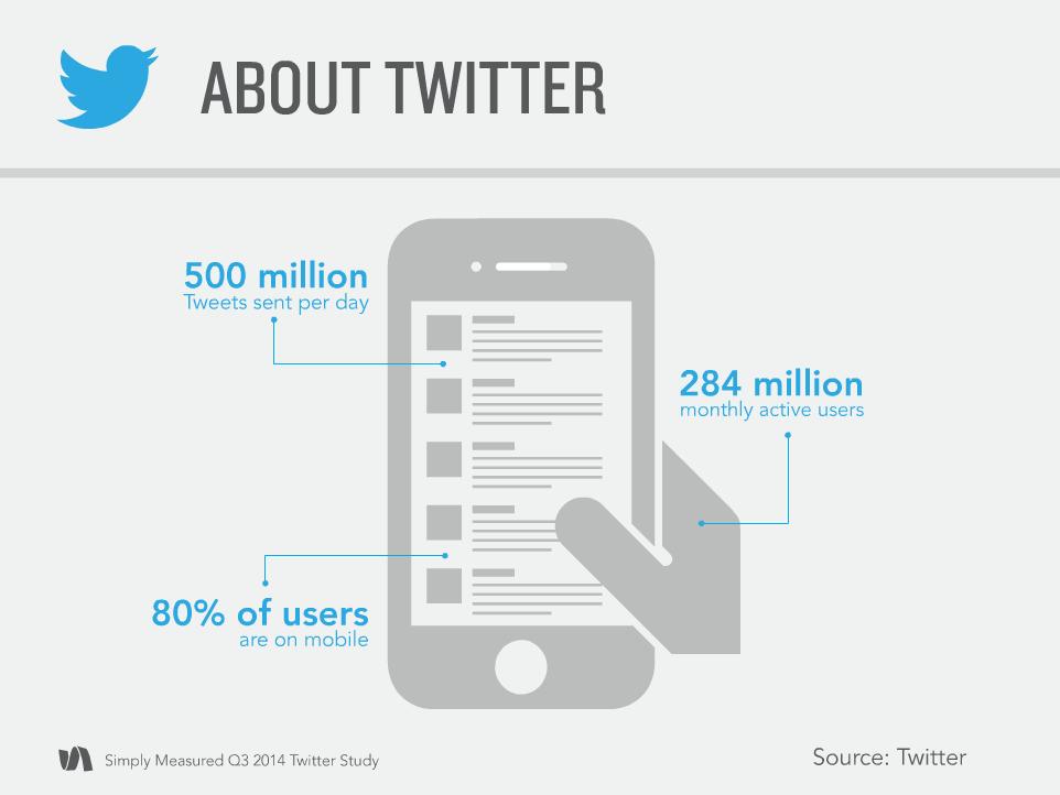 simply measured dati twitter q3 2014