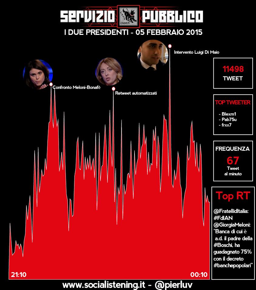 analisi twitter servizio pubblico 5 febbraio