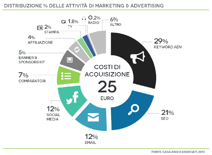distribuzione delle attività di marketing e advertising