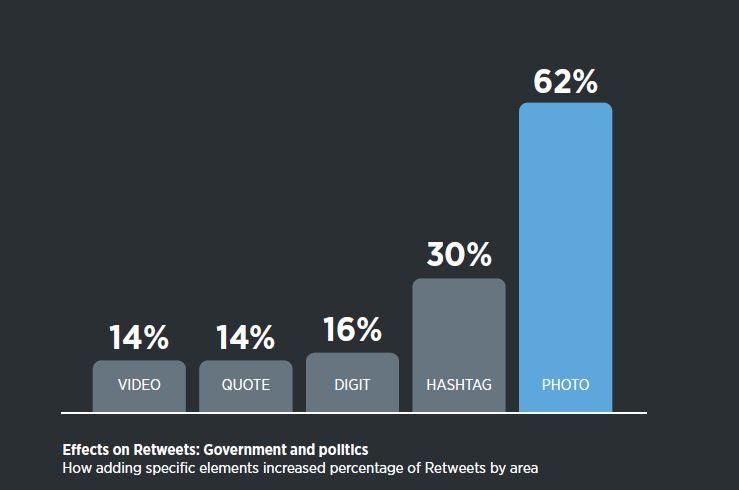 Twitter e il Manuale d'uso per i politici
